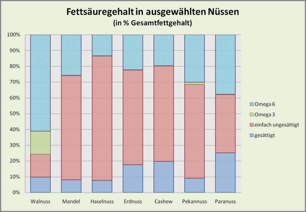 Fettsäurezusammensetzung in Nüssen