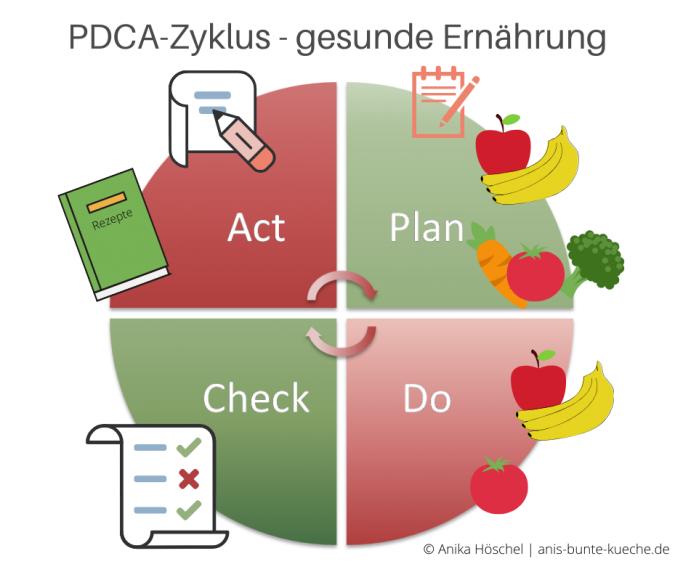 PDCA-Zyklus am Beispiel gesunde Ernährung