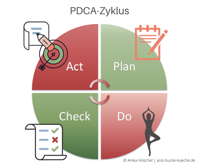 PDCA-Zyklus Plan Do Check Act