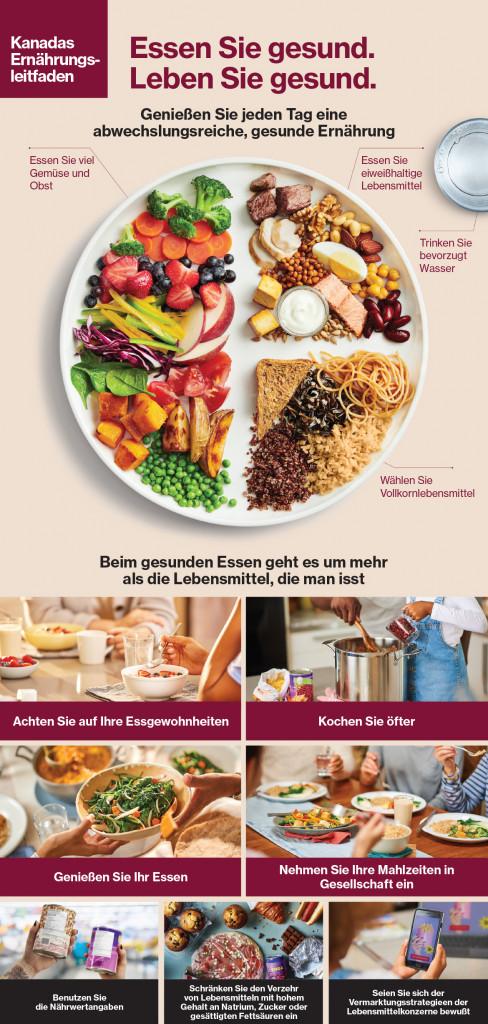 Kanadas Ernährungsleitfaden Teller