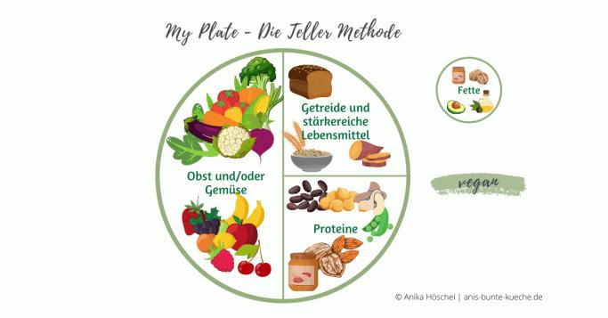My Plate Ernährungsleitfaden für eine ausgewogene vegane Mahlzeit nach der Teller-Methode.