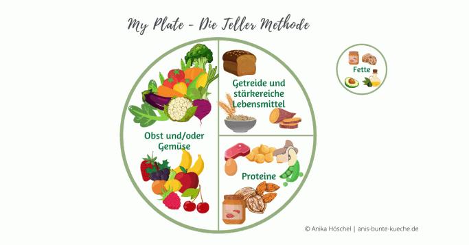 Die Teller-Methode - so erstellst du eine ausgewogene und gesunde Mahlzeit