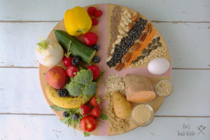 MyPlate Teller für eine gesunde Lebensmittelauswahl bei jeder Mahlzeit.